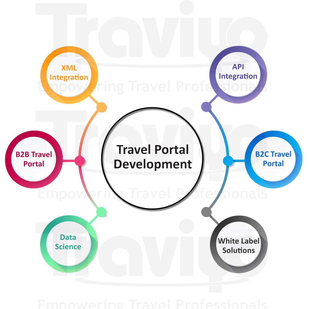 white label travel portal